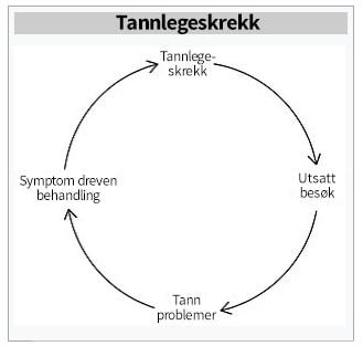 Tannlegeskrekk syklus